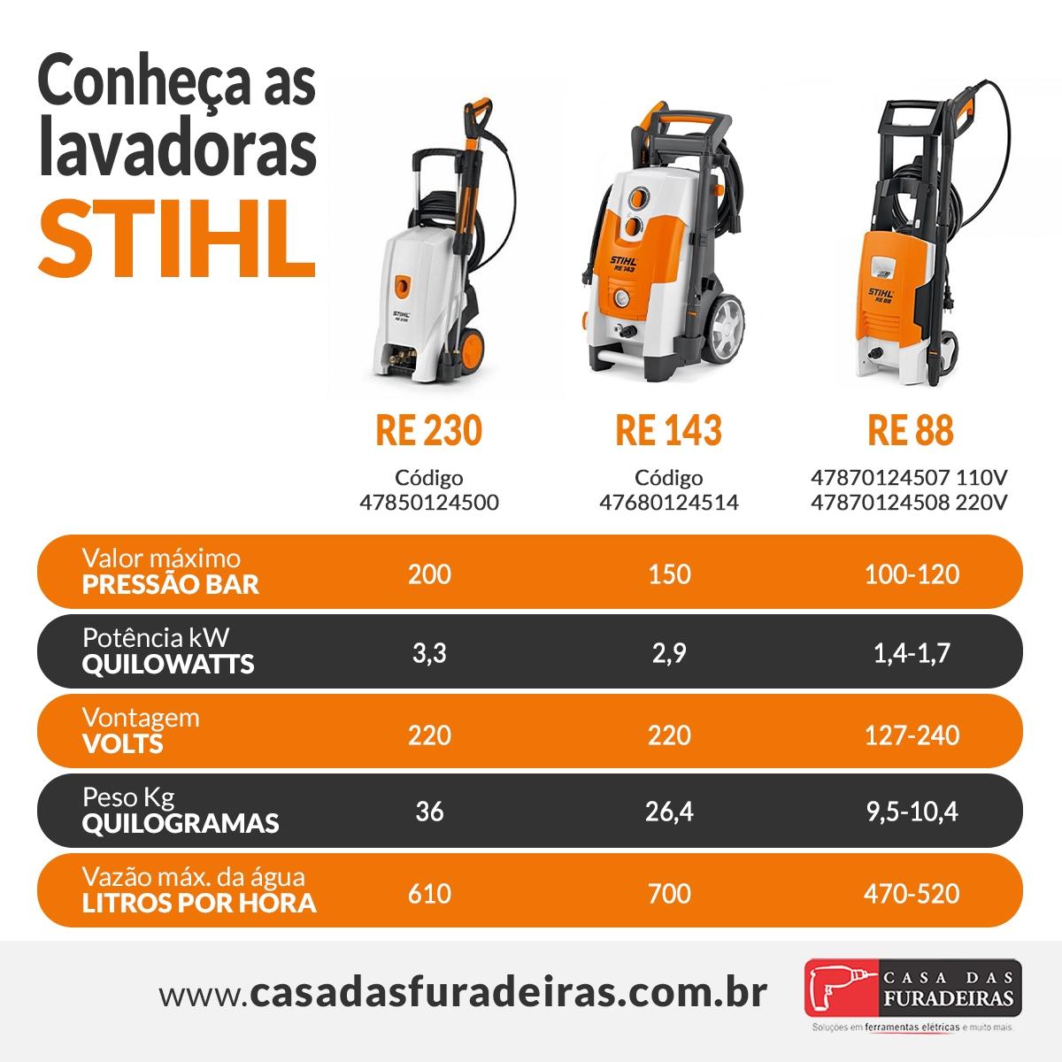 Comparação lavadoras Stihl: opções para todo tipo de trabalho