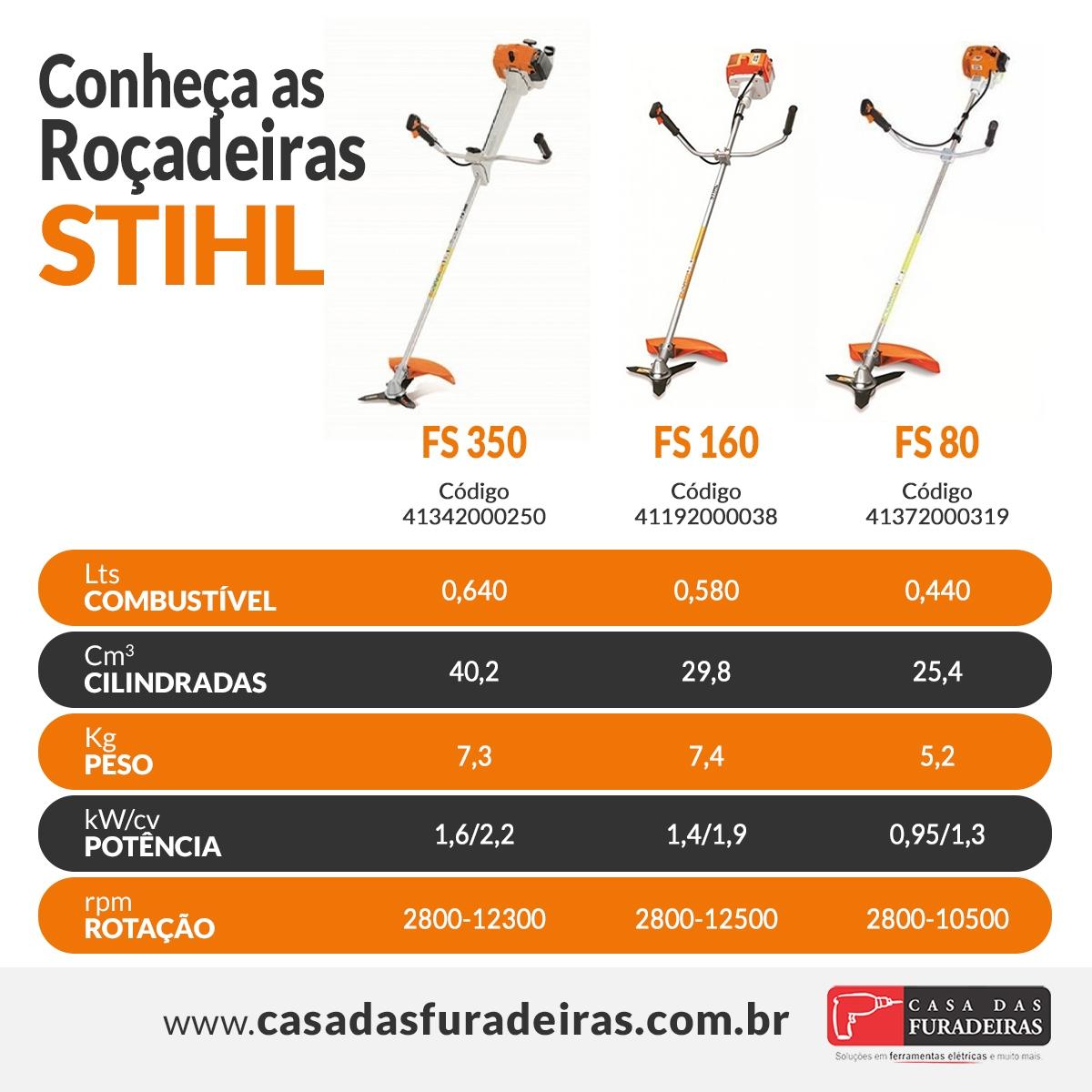 Comparação Roçadeira Stihl curitiba